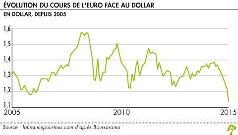 argent-change-euros-dollars-new-york-1