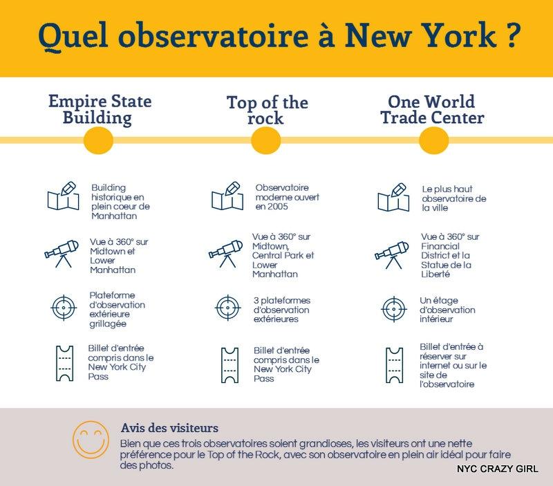 infographie compratif observatoires new york